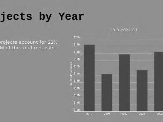 Capital Improvement Costs by year.