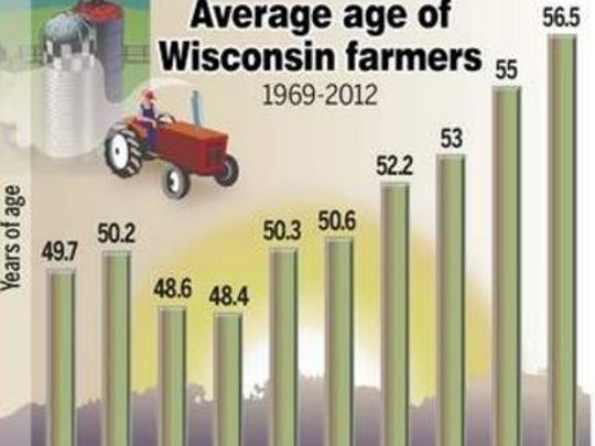 The average Wisconsin farmer was 56 in 2012