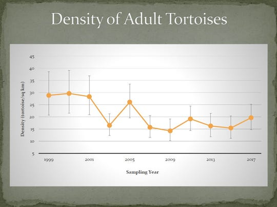 The density of tortoises in the Red Cliffs area has stabilized in recent years after steep declines due to drought and wildfire in the early 2000s.
