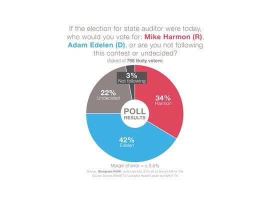 Democratic incumbent Adam Edelen is gaining momentum
