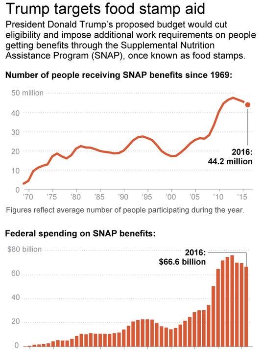 Washington Food Stamp Login