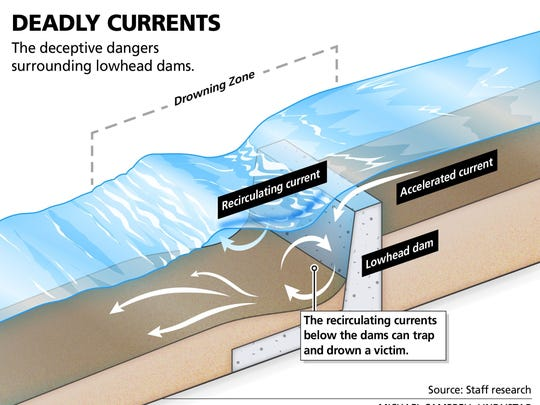 An explanation to why low-head dams are so dangerous.