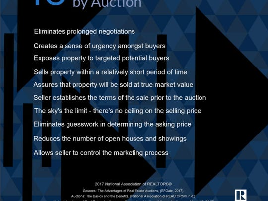 The benefits of selling by auction, according to the National Association of Realtors.