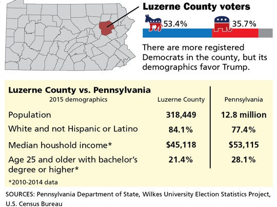 In Luzerne County, Donald Trump scored his biggest victory in the Pa. Republican primary, winning more than 77 percent of the vote. The county last voted for a Republican for president in 1988, which is also the last year a Republican presidential nominee won the state.