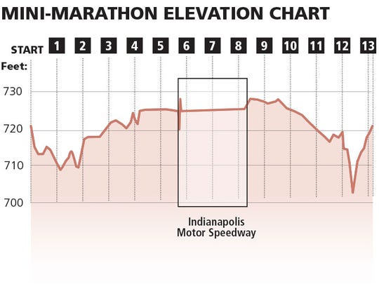 Changes in elevation along the Mini-Marathon road course.