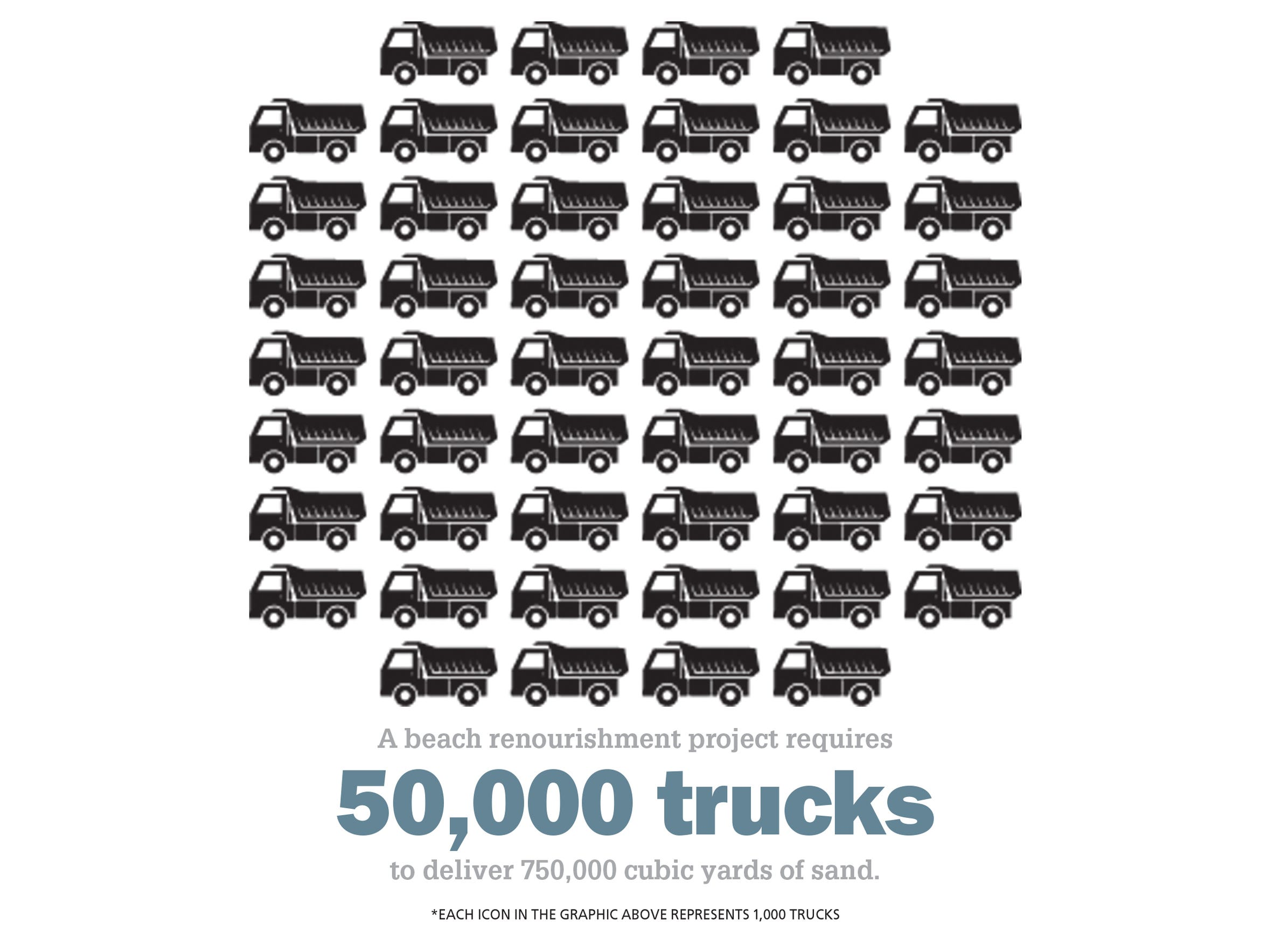 A beach renourishment project requires 50,000 trucks