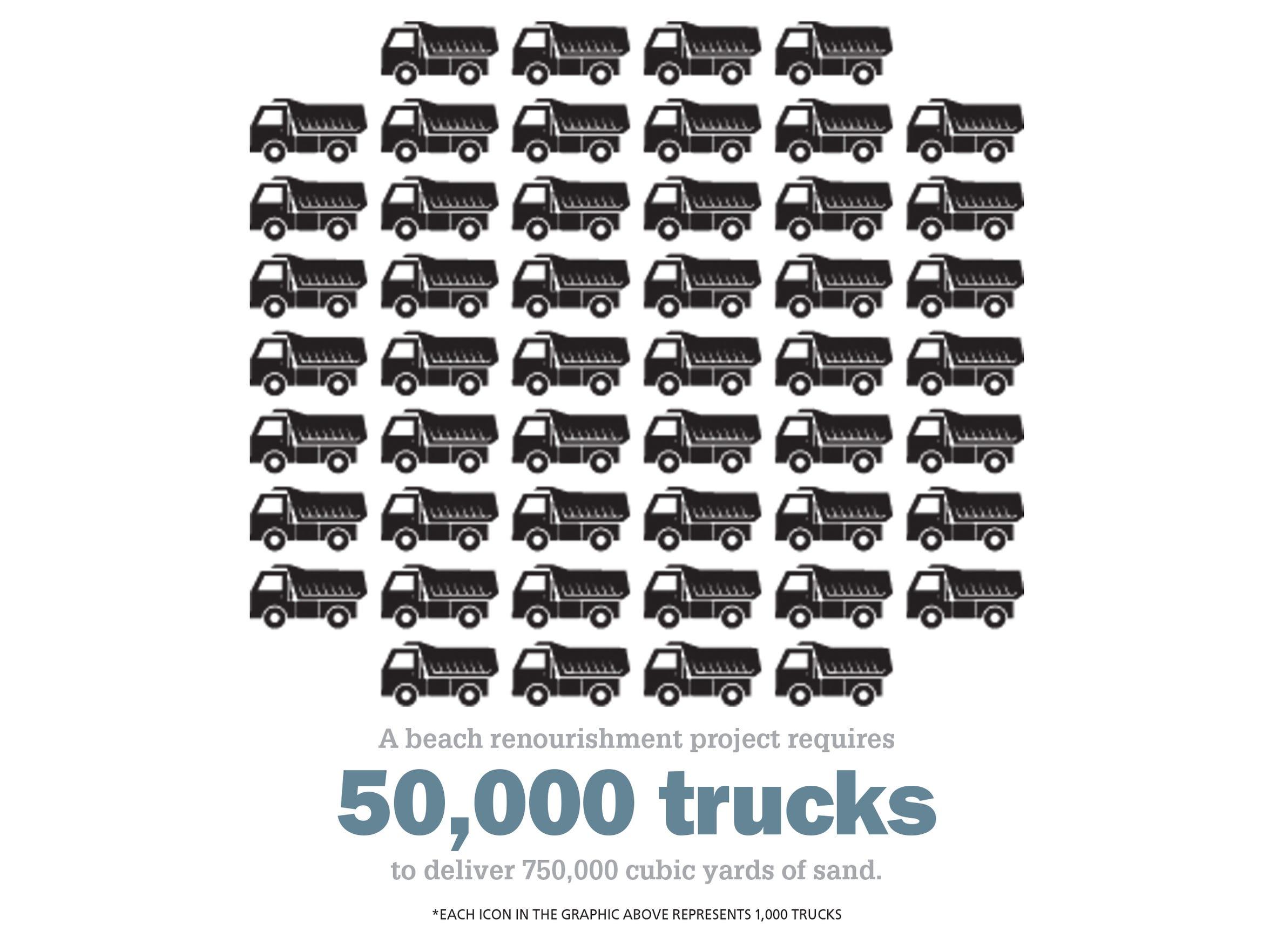 A beach renourishment project requires 50,000 trucks