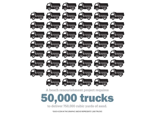 A beach renourishment project requires 50,000 trucks to deliver 750,000 cubic yards of sand. Each icon represents 1,000 trucks.