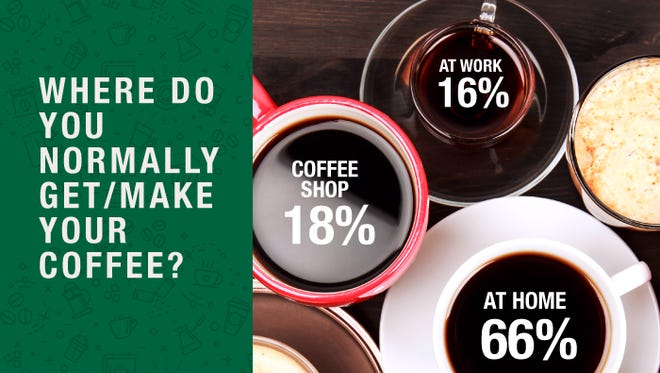 A majority of people get their coffee at home, according to a graphic for National Coffee Day.