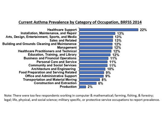 Current Asthma Prevalence by Category of Occupation