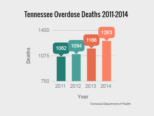 Tennessee Overdose Deaths 2011-2014