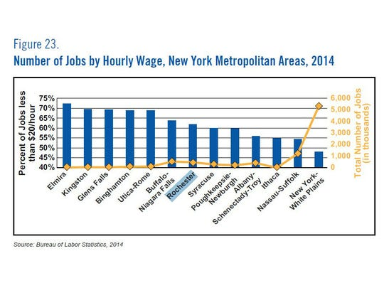 Number of jobs by hourly wage.