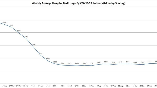 The graph shows the seven-day weekly average, from Monday to Sunday since the state first began reporting the numbers, of hospital bed usage by COVID-19 patients. The graphs will be updated by Capitol News Illinois every Monday.