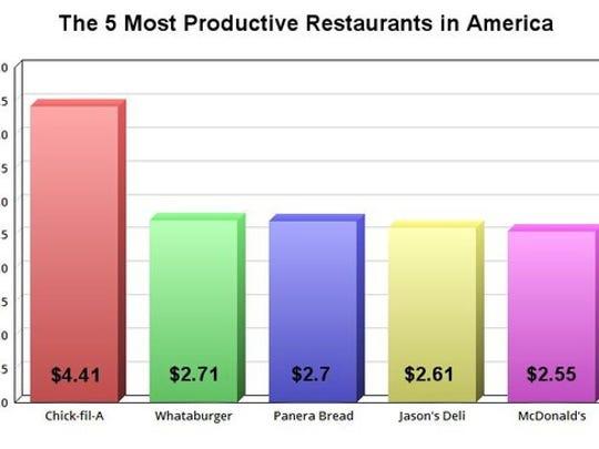 Sales Per Unit Top  Fast Food Chains