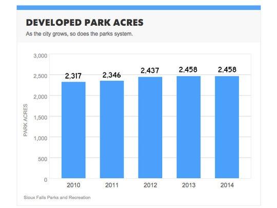 Park acres
