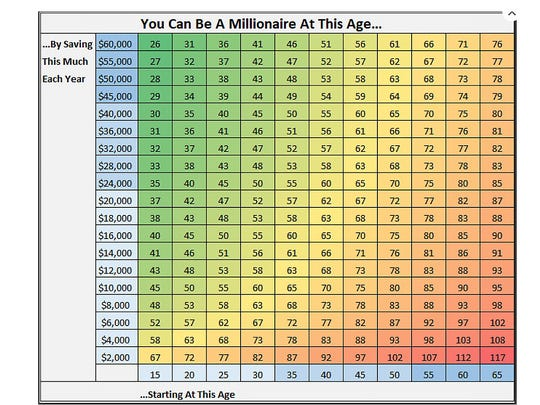 chart shows you at what age you ll become a millionaire
