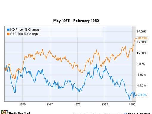 Us Foods Stock Market Price