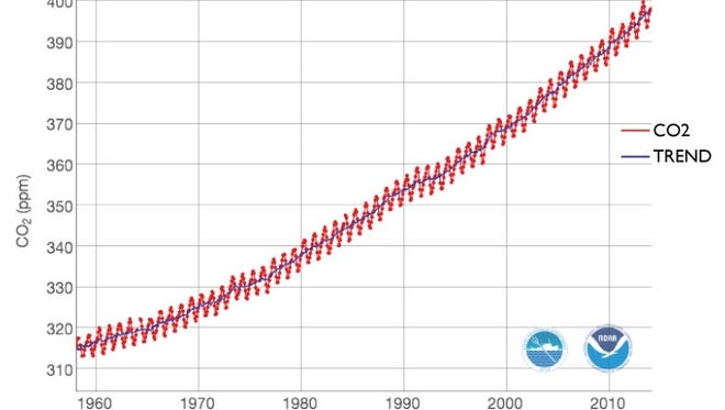 The Keeling curve shows levels of carbon dioxide at Mauna Loa in Hawaii.