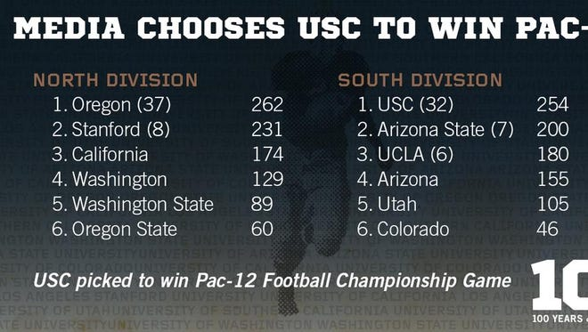 Media chooses Oregon to win Pac-12 North.