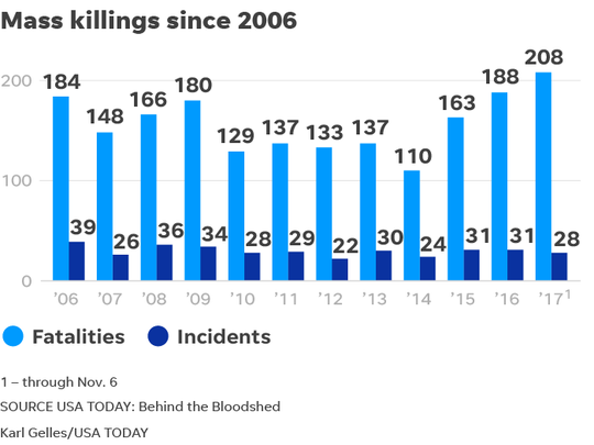 The USA Today Network has tracked mass killings --