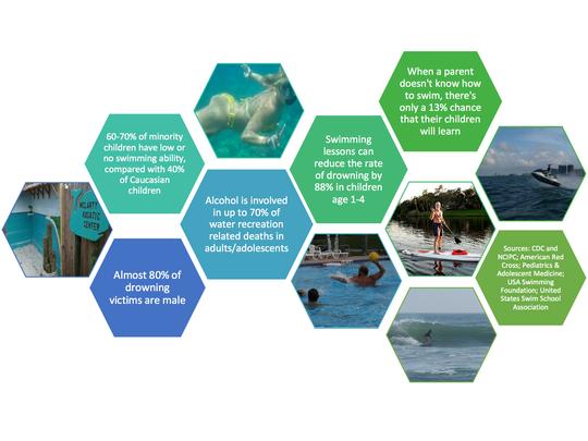 Infographic: Swimming statistics.