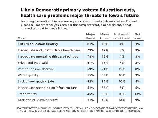 Eighty-one percent of Democraticprimary voters believe