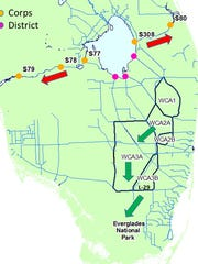This figure  shows various flood control structures that the U.S. Army Corps of Engineers and the South Florida Water Management District operate. The arrows illustrate the direction of water flow. The red color indicates that, as of  Thursday the discharges from the structures operated by the Corps are at levels that lower salinity and impact the estuarine ecology. The green arrows show the movement of water from the water conservation areas into the L-29 canal at a protective amount for Everglades National Park.