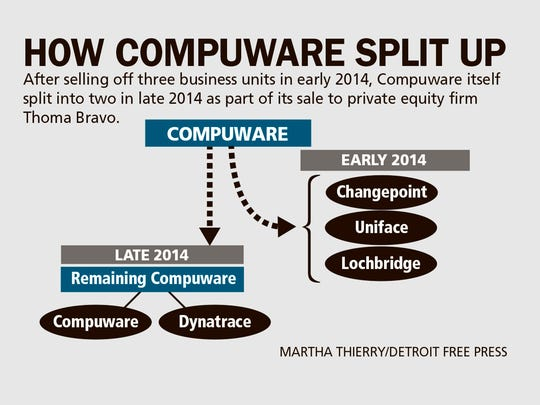 How Compuware split up