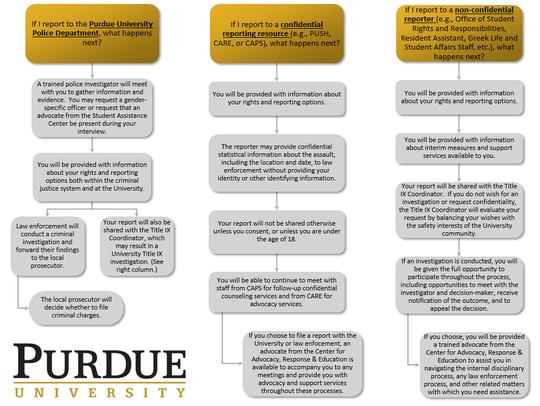 Purdue University's sexual harassment reporting options