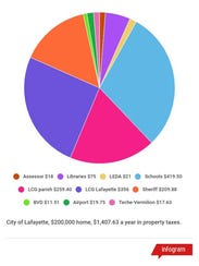 The owner of a $200,000 home in the city of Lafayette