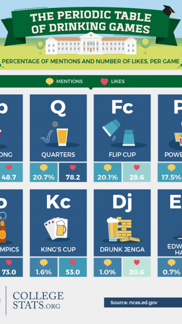 most popular college drinking games