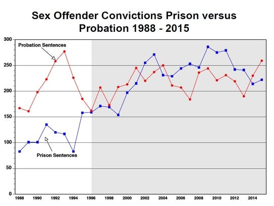 Sex offender convictions to prison versus probation