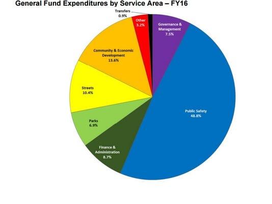 proposed budget franklin fy 16.jpg