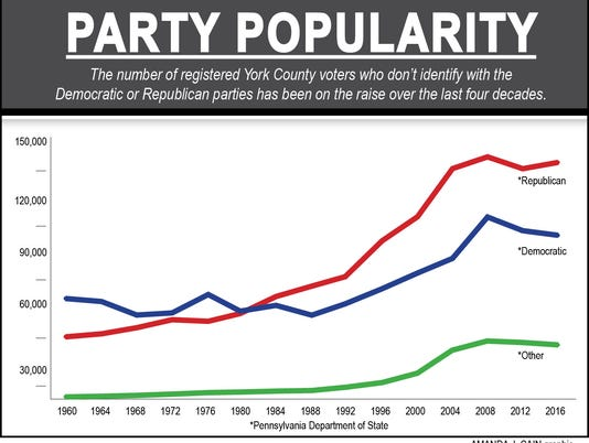 Rise of independent voters
