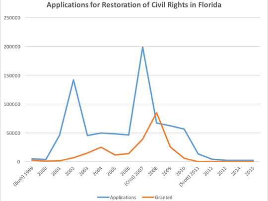 Applications for restoration of civil rights in Florida from 2011 to 2015.