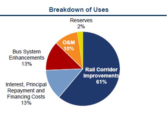 A breakdown of spending of the $8.95 billion targeted