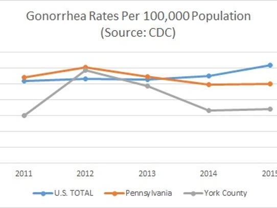 Gonorrhea rates nationwide have increased the past