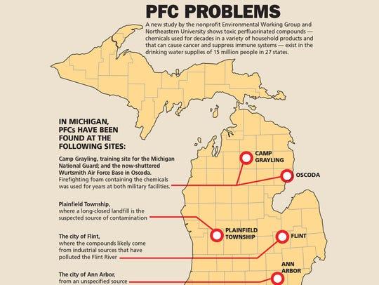 PFC problems
