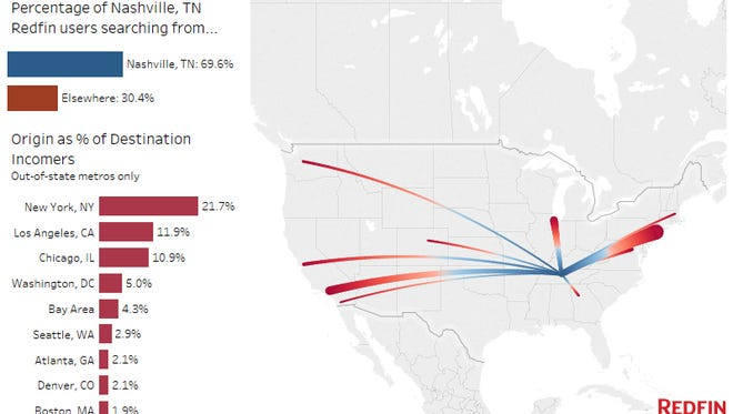 A new study from the real estate company Redfin shows that people from Chicago and New York made up the largest share of those searching Nashville homes for sale.