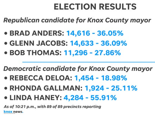 Results from the Knox County mayor race after all precincts reported.