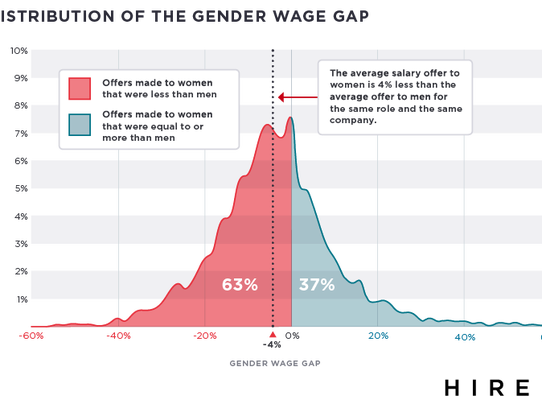 For the most part, women are offered less pay for the