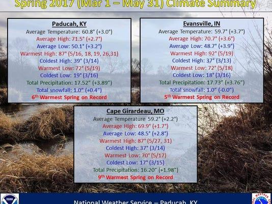 636319167956771063-Climate-Summary.jpg