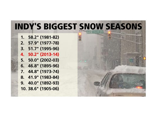 biggestsnowseasons