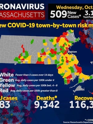 Plymouth is now in the red - the highest-risk catergory - for infections on the state's coronavirus map.