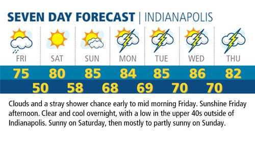 Next week's forecast still looks hot and humid, with daily chances of scattered storms.
