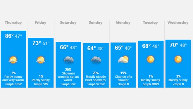 Salem area weather for May 15