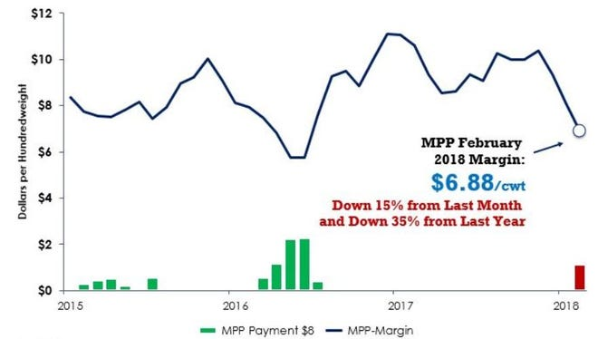 In February 2018 USDA's Dairy Margin Protection Program (MPP) national dairy production margin fell to the lowest level since June 2016 at $6.88 per hundredweight.