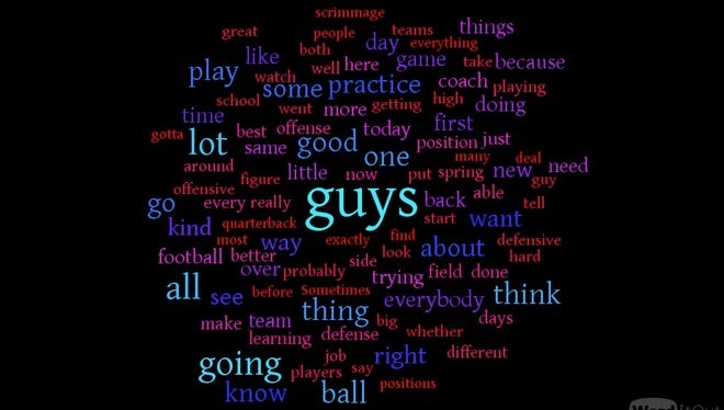 Here's a word cloud showing what Jeremy Pruitt has said most frequently through his first six spring news conferences.
