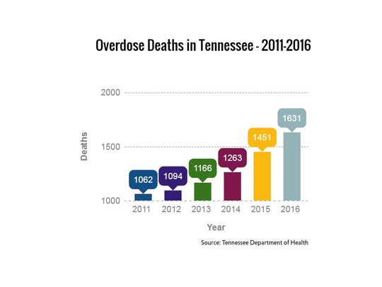 The number of Tennesseans who died from drug overdose, including opioids, hit a record high in 2016.
