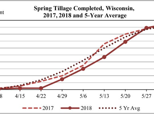 Spring tillage was 95 percent complete in Wisconsin